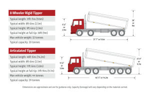 Infographic of Armstrongs Tipper fleet